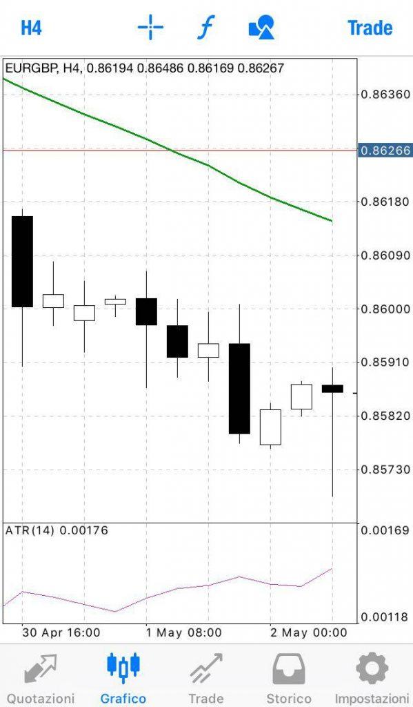 Bullish Engulfing mt4 trading app