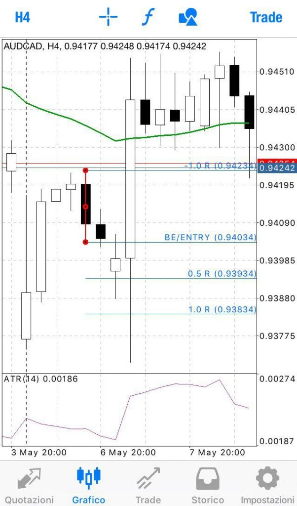 Trading system mobile forex mt4
