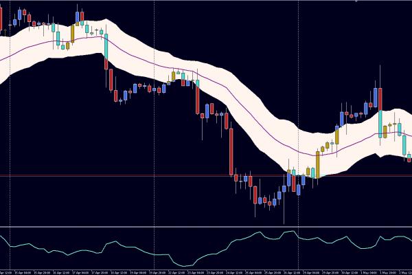 ATR No-Trade Zone. Indicatore per MT4 e MT5 per filtrare i segnali di trading.