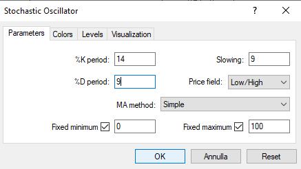 Indicatore stocastico - parametri di input